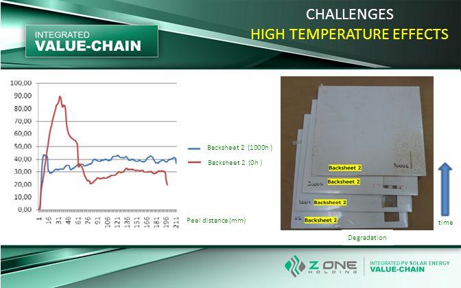 CHALLENGES HIGH TEMPERATURE EFFECTS Peel distance (mm) time Backsheet 2 (1000h ) Backsheet 2 (0h ) Degradation