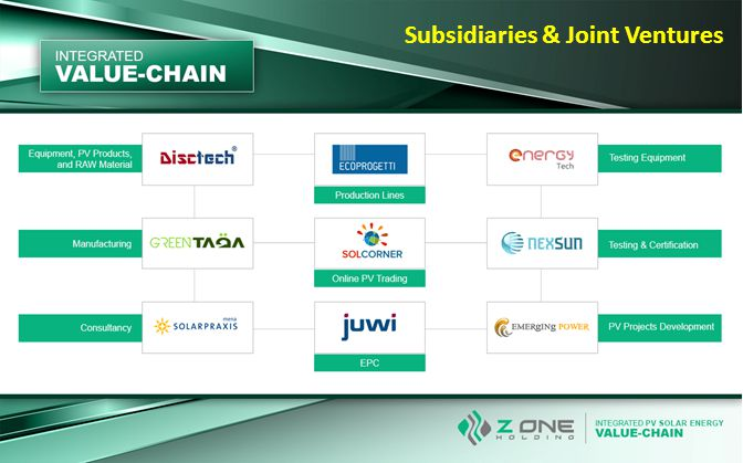 Subsidiaries & Joint Ventures