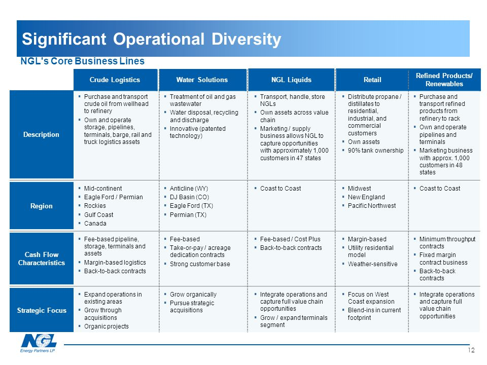 Significant Operational Diversity NGL's Core Business Lines Crude LogisticsWater SolutionsNGL LiquidsRetail Refined Products/ Renewables Description 