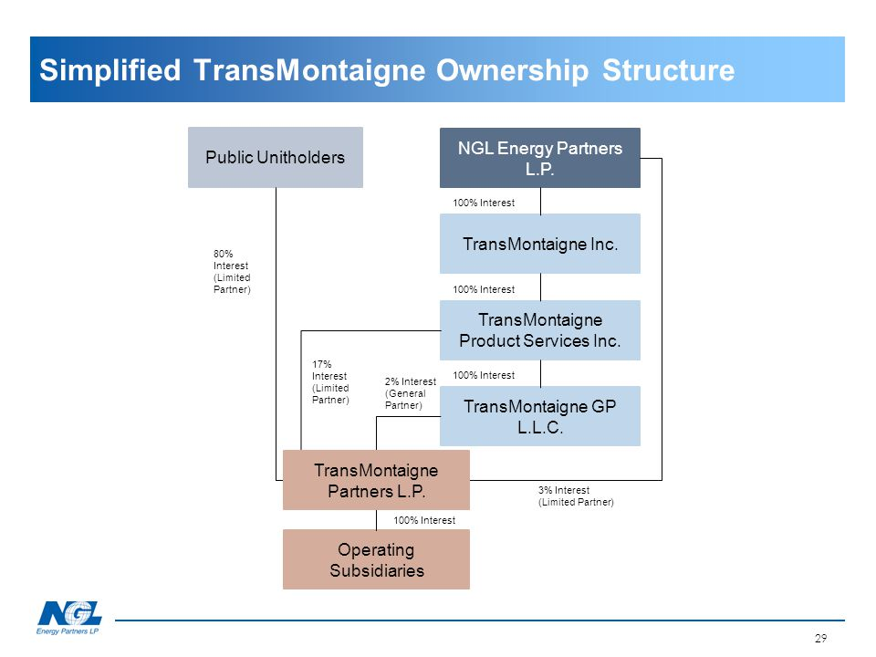 Simplified TransMontaigne Ownership Structure 29 Public Unitholders NGL Energy Partners L.P. TransMontaigne Inc. TransMontaigne Product Services Inc.