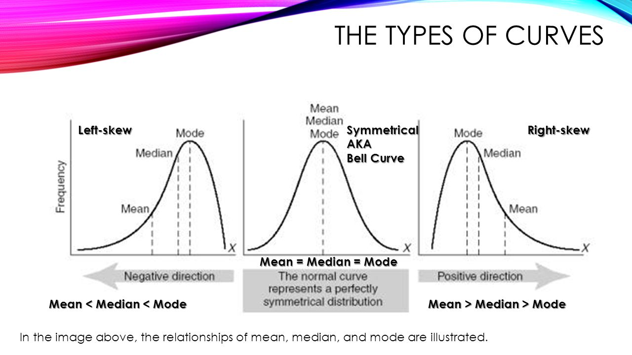 THE TYPES OF CURVES Right-skewSymmetricalAKA Bell Curve Left-skew In the image above, the relationships of mean, median, and mode are illustrated. Mea