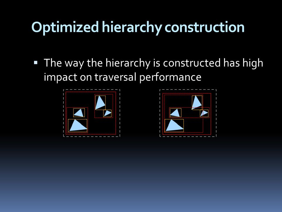 Optimized hierarchy construction  The way the hierarchy is constructed has high impact on traversal performance