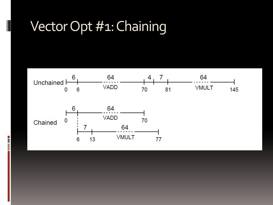 Vector Opt #1: Chaining