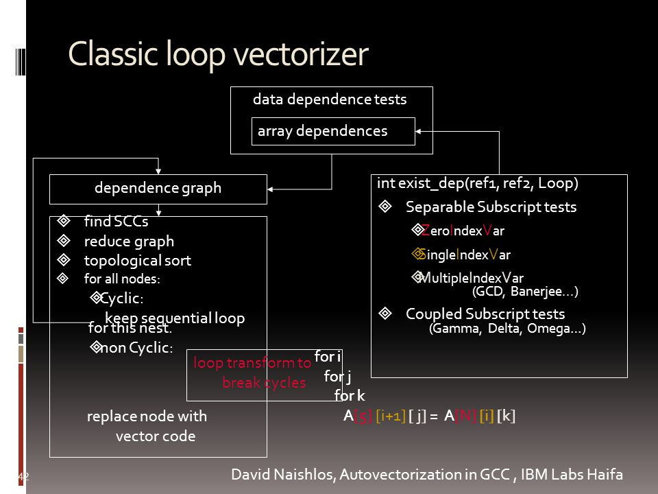 Classic loop vectorizer 42 dependence graph int exist_dep(ref1, ref2, Loop)  Separable Subscript tests  Z ero I ndex V ar  S ingle I ndex V ar  M ultiple I ndex V ar (GCD, Banerjee...)  Coupled Subscript tests (Gamma, Delta, Omega…)  find SCCs  reduce graph  topological sort  for all nodes:  Cyclic: keep sequential loop for this nest.