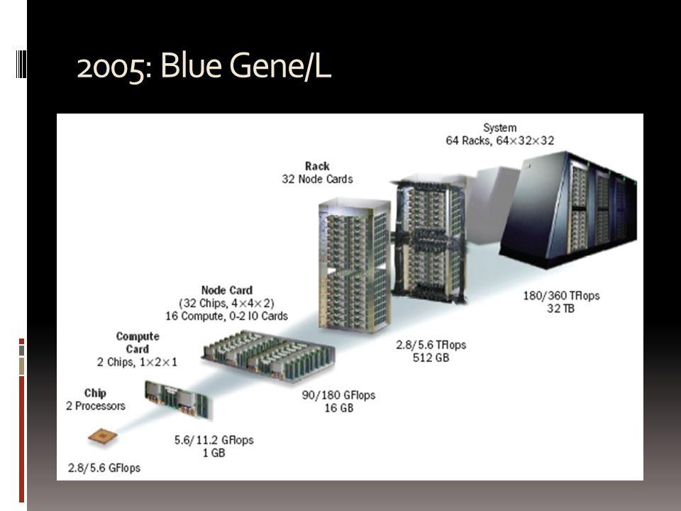 2005: Blue Gene/L