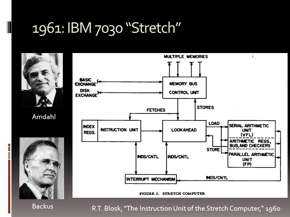 1964: CDC 6600  Outperformed ``Stretch'' by 3 times  Seymour Cray, Father of Supercomputing, main designer  Features  First RISC processor .