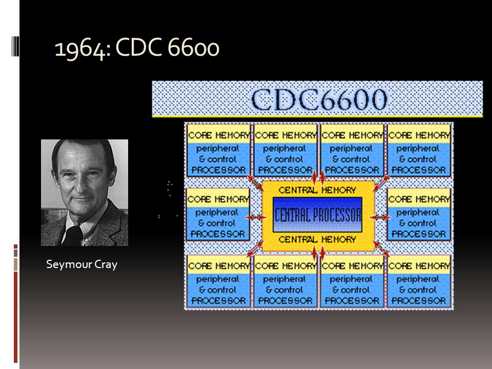 1974: CDC STAR-100  First supercomputer to use vector processing  STAR: String and Array Operations  100 million FLOPs  Vector instructions ~ statements in APL language  Single instruction to add two vectors of 65535 elements  High setup cost for vector insts   Memory to memory vector operations  Slower Memory killed performance