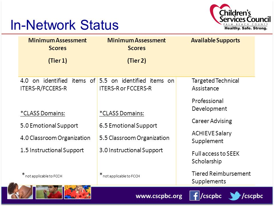 In-Network Status Minimum Assessment Scores (Tier 1) Minimum Assessment Scores (Tier 2) Available Supports 4.0 on identified items of ITERS-R/FCCERS-R