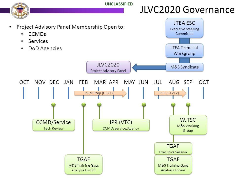JLVC2020 Governance UNCLASSIFIED JTEA ESC Executive Steering Committee JTEA ESC Executive Steering Committee JTEA Technical Workgroup M&S Syndicate TG