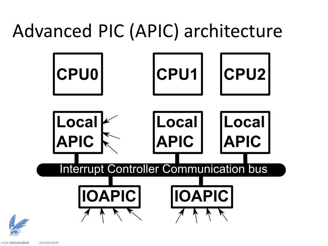 Advanced PIC (APIC) architecture