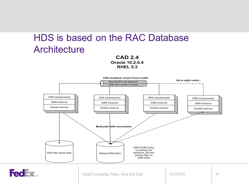 HDS is based on the RAC Database Architecture 03/11/201114Cloud Computing:Theirs, Mine and Ours