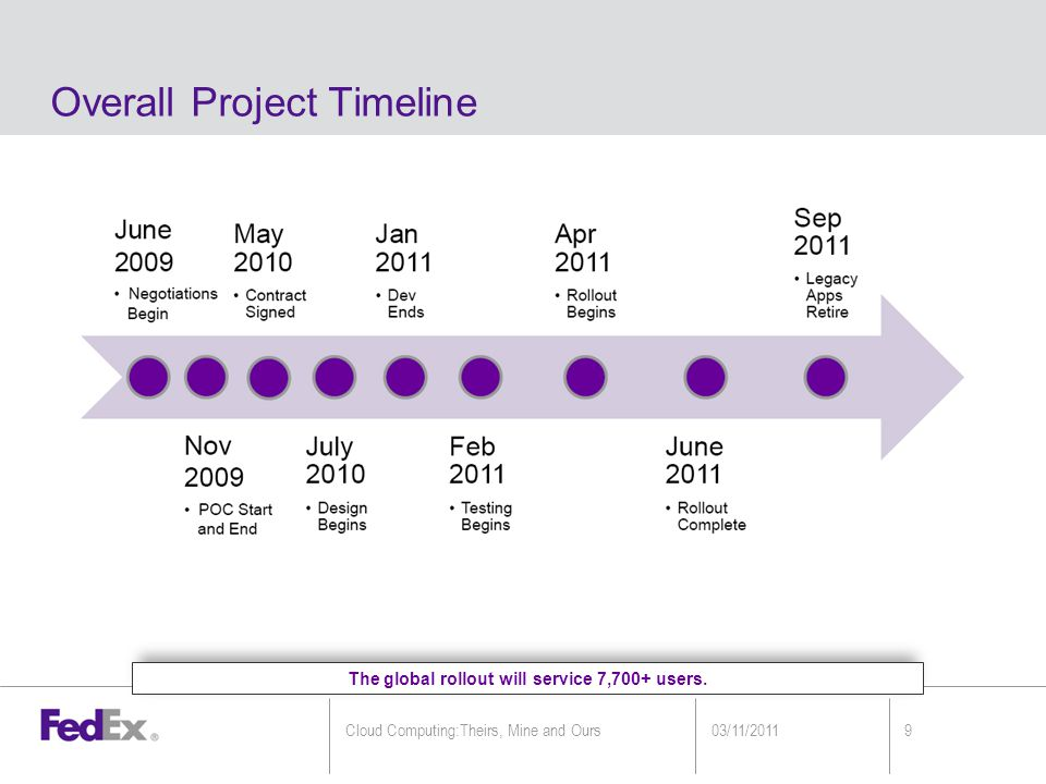 Overall Project Timeline The global rollout will service 7,700+ users.