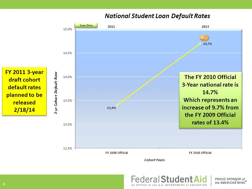 4 2011 2013 3-yr Cohort Default Rate National Student Loan Default Rates The FY 2010 Official 3-Year national rate is 14.7% Which represents an increase of 9.7% from the FY 2009 Official rates of 13.4% The FY 2010 Official 3-Year national rate is 14.7% Which represents an increase of 9.7% from the FY 2009 Official rates of 13.4% 4 FY 2011 3-year draft cohort default rates planned to be released 2/18/14