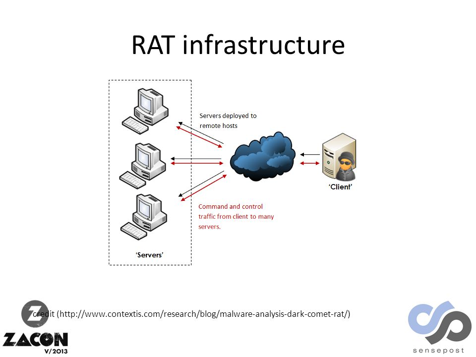 RAT infrastructure credit (http://www.contextis.com/research/blog/malware-analysis-dark-comet-rat/)