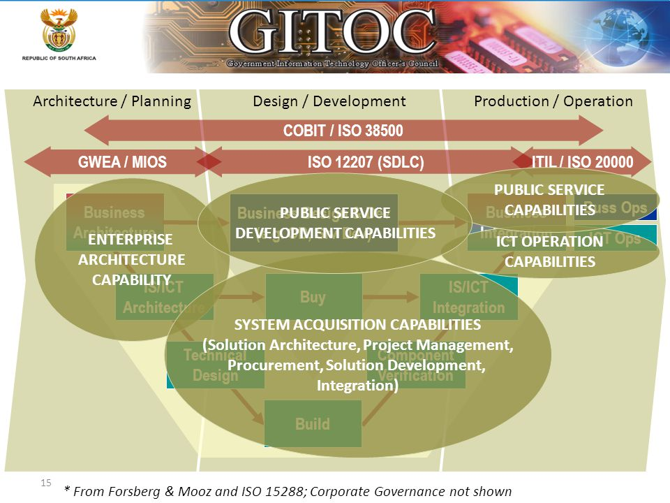15 EA Context Architecture / PlanningDesign / DevelopmentProduction / Operation * From Forsberg & Mooz and ISO 15288; Corporate Governance not shown G