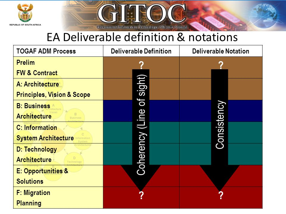 19 EA Deliverable definition & notations TOGAF ADM ProcessDeliverable DefinitionDeliverable Notation Prelim FW & Contract ?? A: Architecture Principle