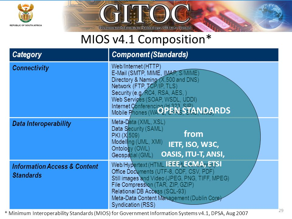 29 MIOS v4.1 Composition* CategoryComponent (Standards) Connectivity Web/Internet (HTTP) E-Mail (SMTP, MIME, IMAP, S/MIME) Directory & Naming (X.500 a