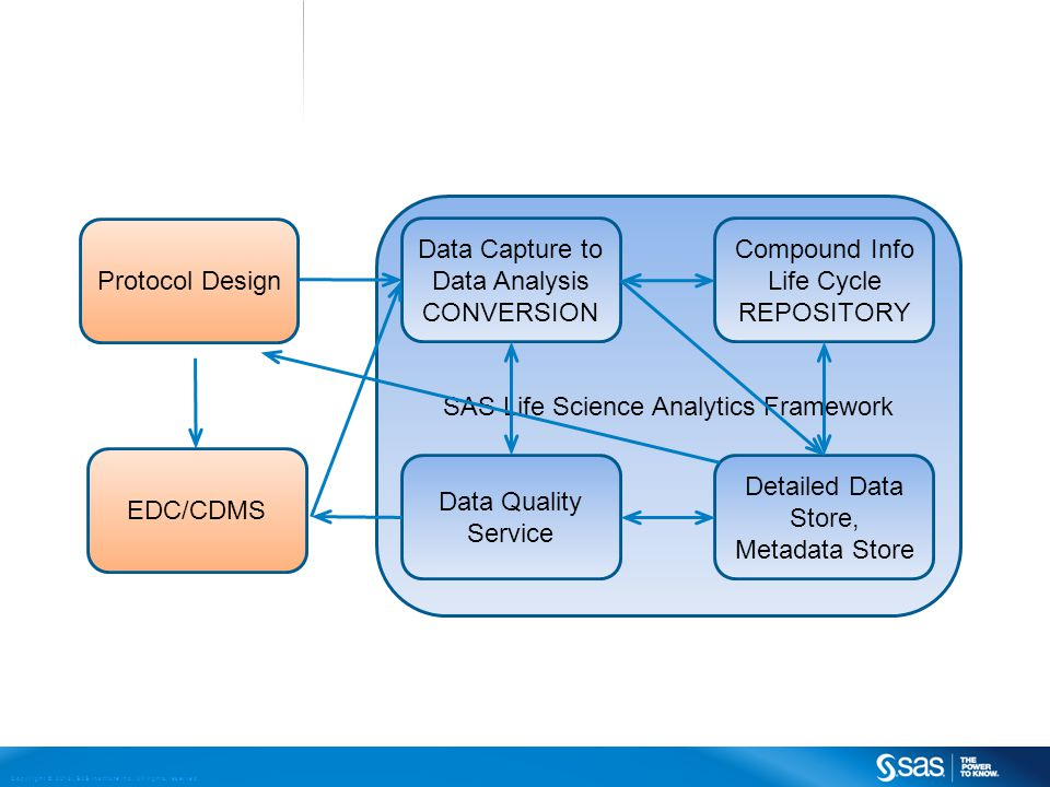 Copyright © 2013, SAS Institute Inc. All rights reserved. SAS Life Science Analytics Framework Data Capture to Data Analysis CONVERSION Compound Info