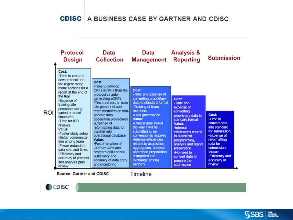 Copyright © 2013, SAS Institute Inc. All rights reserved. CDISC A BUSINESS CASE BY GARTNER AND CDISC