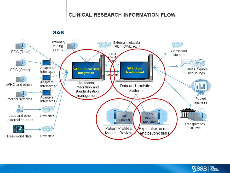 Copyright © 2013, SAS Institute Inc. All rights reserved. SAS CLINICAL RESEARCH INFORMATION FLOW EDC (Rave) EDC (Other) Adapters / Interfaces ePRO and
