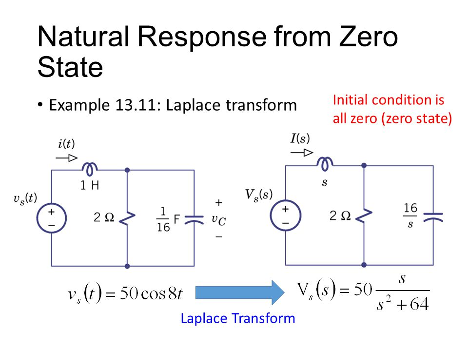 Natural Response from Zero State Example 13.11: Laplace transform Initial condition is all zero (zero state) Laplace Transform