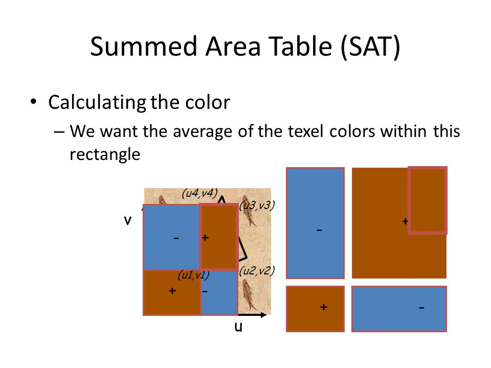 Summed Area Table (SAT) Calculating the color – We want the average of the texel colors within this rectangle u v + +- - (u3,v3) (u2,v2) (u1,v1) (u4,v