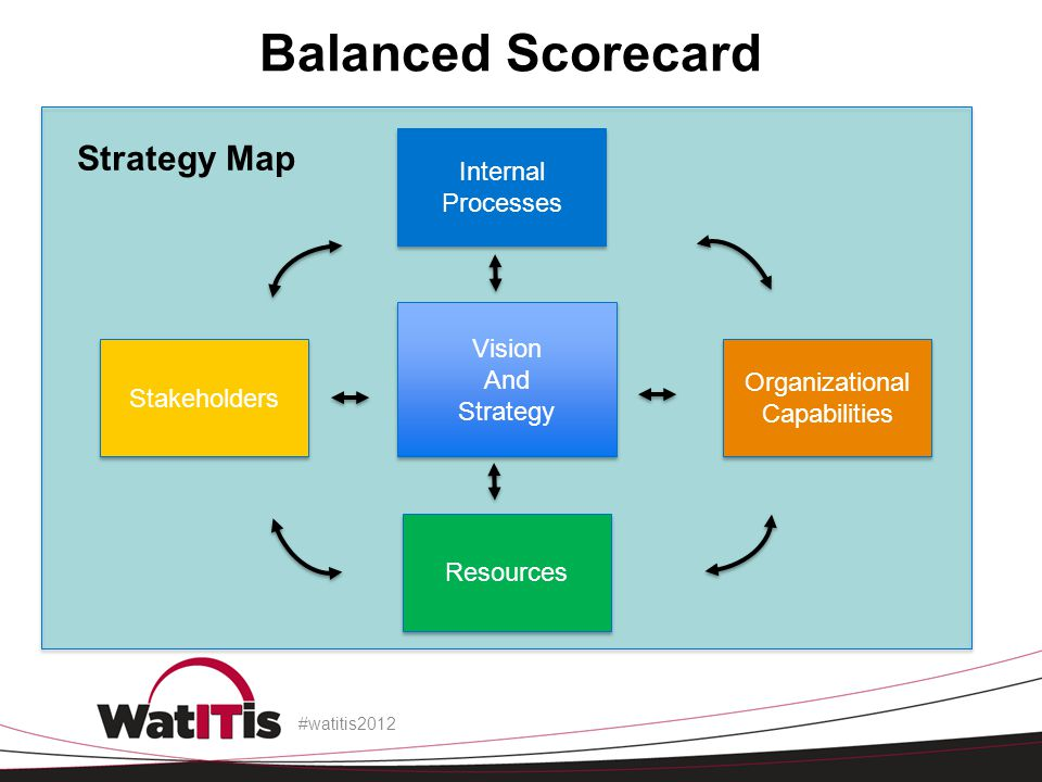 Strategy Map Balanced Scorecard #watitis2012 Vision And Strategy Vision And Strategy Stakeholders Internal Processes Internal Processes Organizational Capabilities Organizational Capabilities Resources