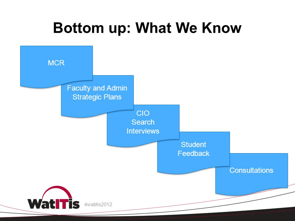 Bottom up: What We Know #watitis2012 Consultations Student Feedback Student Feedback CIO Search Interviews CIO Search Interviews Faculty and Admin Str