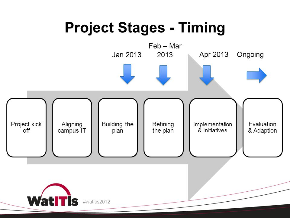 Project kick off Aligning campus IT Building the plan Refining the plan Implementation & Initiatives Evaluation & Adaption Project Stages - Timing #watitis2012 Jan 2013 Feb – Mar 2013 Ongoing Apr 2013