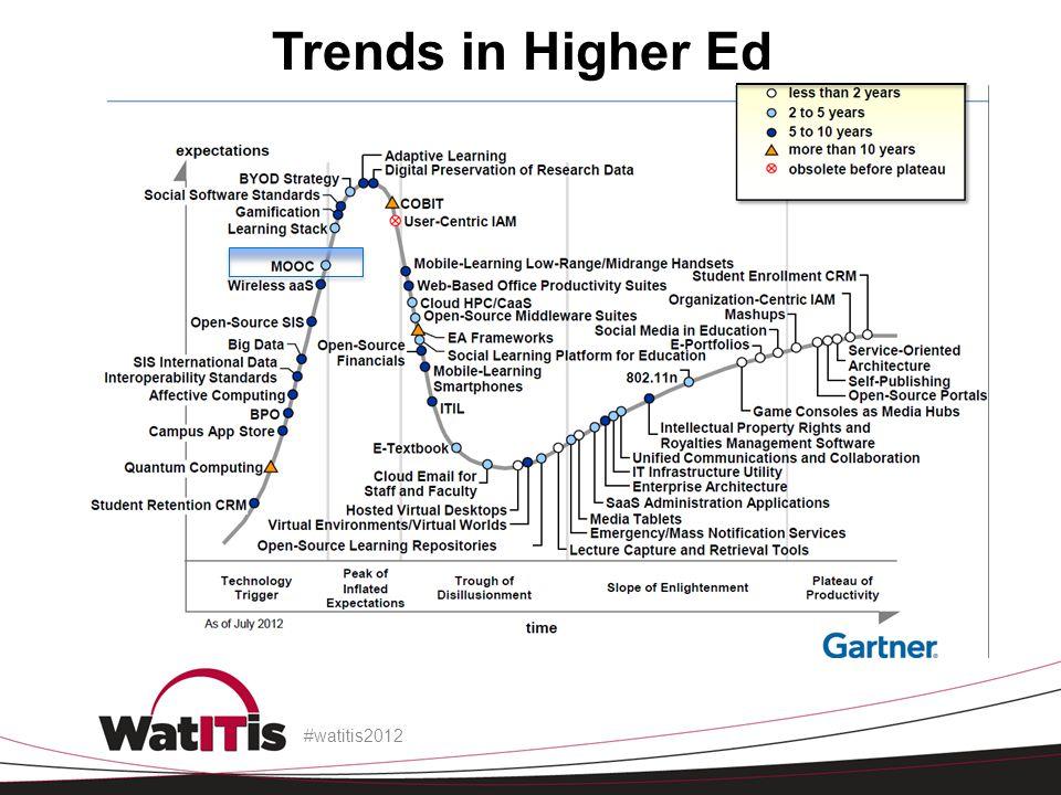 Trends in Higher Ed #watitis2012