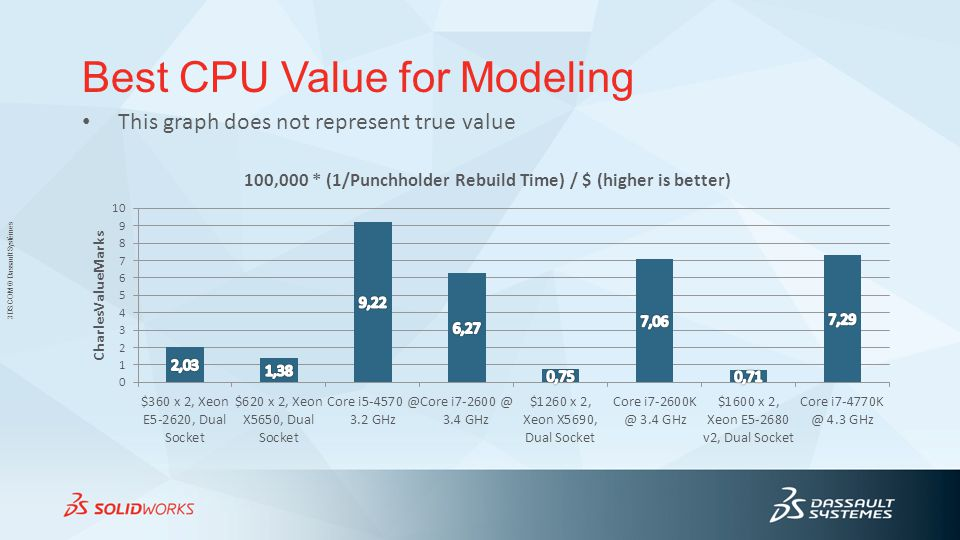 3DS.COM © Dassault Systèmes This graph does not represent true value Best CPU Value for Modeling