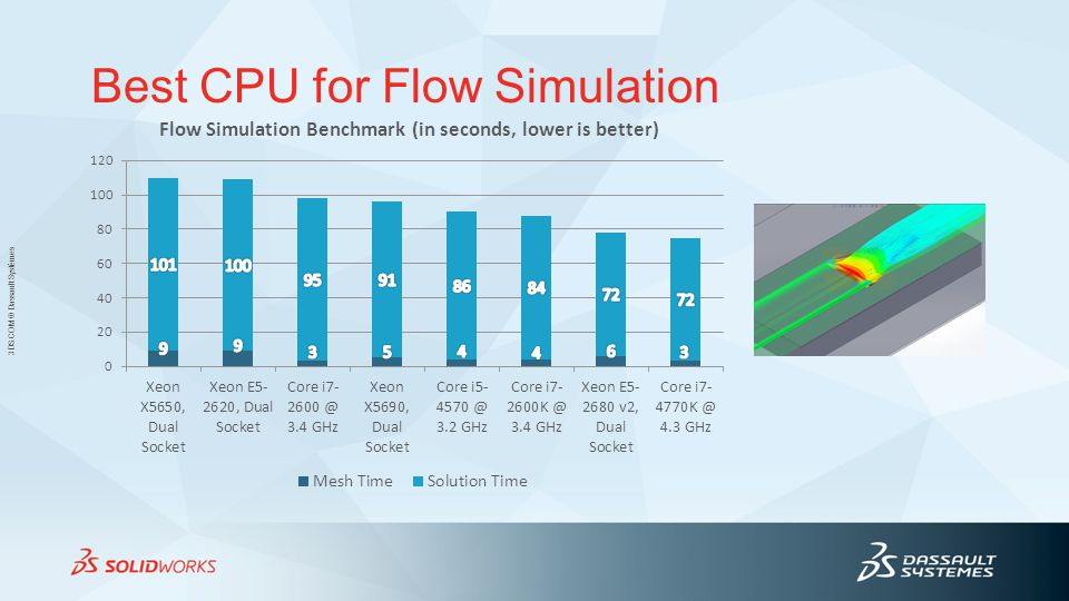 3DS.COM © Dassault Systèmes Best CPU for Flow Simulation