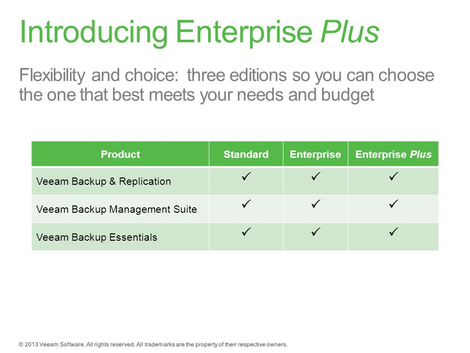 Flexibility and choice: three editions so you can choose the one that best meets your needs and budget ProductStandardEnterpriseEnterprise Plus Veeam Backup & Replication  Veeam Backup Management Suite  Veeam Backup Essentials 