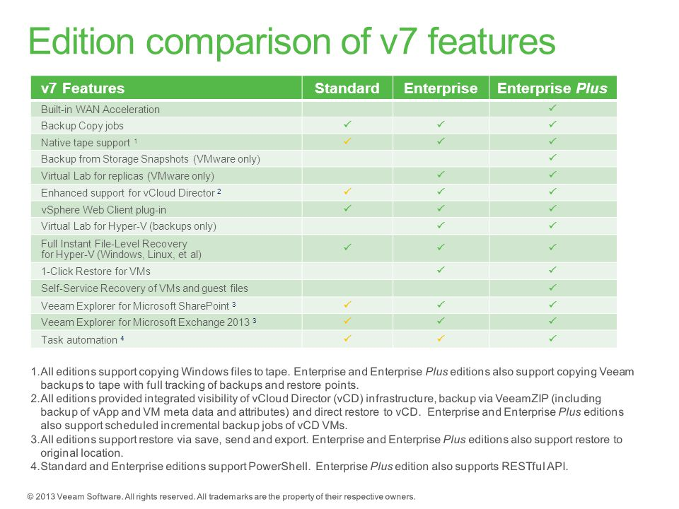 v7 FeaturesStandardEnterpriseEnterprise Plus Built-in WAN Acceleration  Backup Copy jobs  Native tape support 1  Backup from Storage Snapshots (VMware only)  Virtual Lab for replicas (VMware only)  Enhanced support for vCloud Director 2  vSphere Web Client plug-in  Virtual Lab for Hyper-V (backups only)  Full Instant File-Level Recovery for Hyper-V (Windows, Linux, et al)  1-Click Restore for VMs  Self-Service Recovery of VMs and guest files  Veeam Explorer for Microsoft SharePoint 3  Veeam Explorer for Microsoft Exchange  Task automation 4 