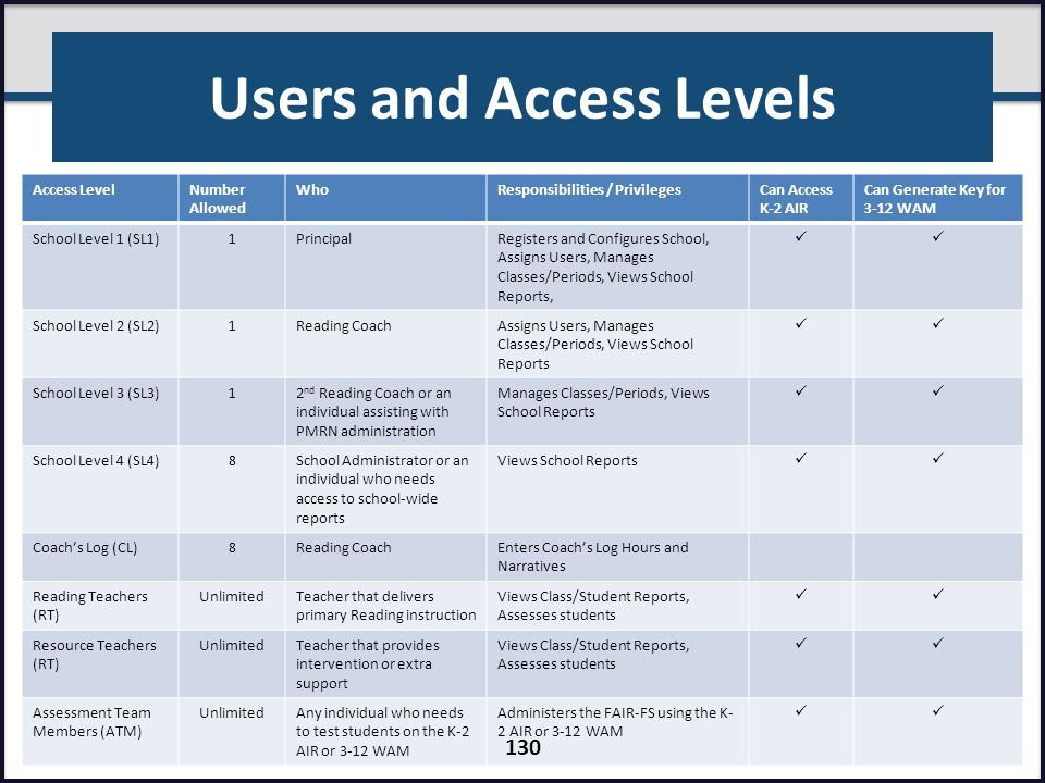 Users and Access Levels Access LevelNumber Allowed WhoResponsibilities / PrivilegesCan Access K-2 AIR Can Generate Key for 3-12 WAM School Level 1 (SL