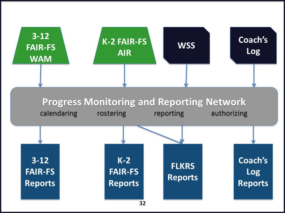 Progress Monitoring and Reporting Network calendaringrostering reportingauthorizing Progress Monitoring and Reporting Network calendaringrostering rep