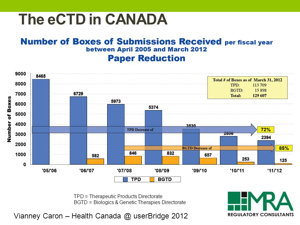 The eCTD in CANADA TPD = Therapeutic Products Directorate BGTD = Biologics & Genetic Therapies Directorate Vianney Caron – Health Canada @ userBridge 2012
