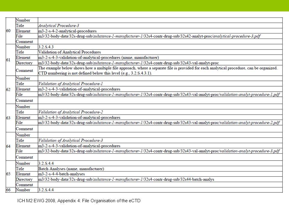 ICH M2 EWG 2008, Appendix 4: File Organisation of the eCTD