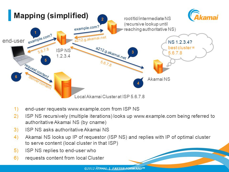 ©2012 AKAMAI | FASTER FORWARD TM Mapping (simplified) 1)end-user requests www.example.com from ISP NS 2)ISP NS recursively (multiple iterations) looks