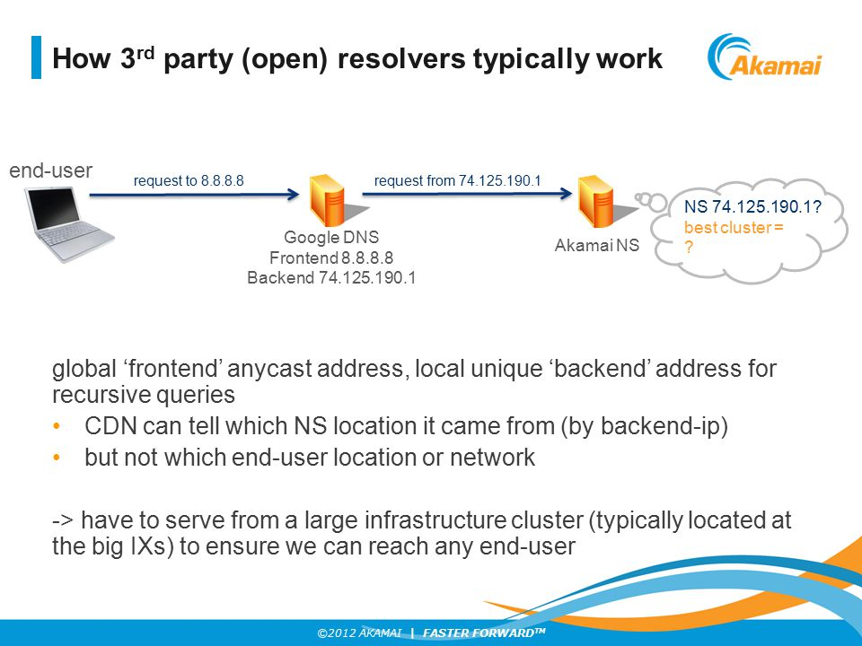 ©2012 AKAMAI | FASTER FORWARD TM How 3 rd party (open) resolvers typically work global 'frontend' anycast address, local unique 'backend' address for