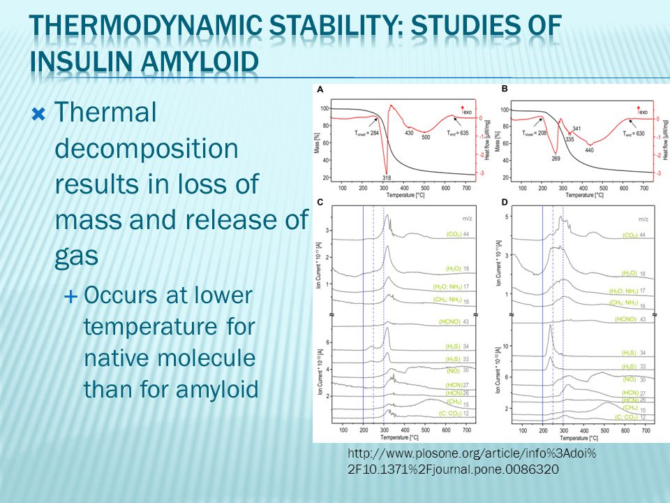  Thermal decomposition results in loss of mass and release of gas  Occurs at lower temperature for native molecule than for amyloid http://www.ploso