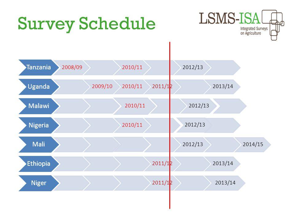 Survey Schedule Tanzania 2008/092010/112012/13 Uganda 2009/102010/112011/122013/14 Malawi 2010/11 2012/13 Nigeria 2010/11 2012/13 Mali 2012/132014/15