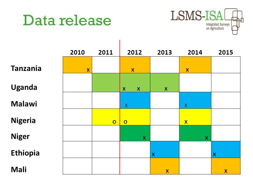 Data release 201020112012201320142015 Tanzania X X X Uganda X X X Malawi X X Nigeria O O X Niger X X Ethiopia X X Mali X X