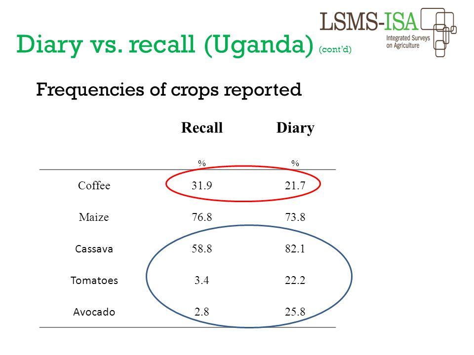 Frequencies of crops reported RecallDiary % Coffee 31.921.7 Maize 76.873.8 Cassava 58.882.1 Tomatoes 3.422.2 Avocado 2.825.8 Diary vs. recall (Uganda)
