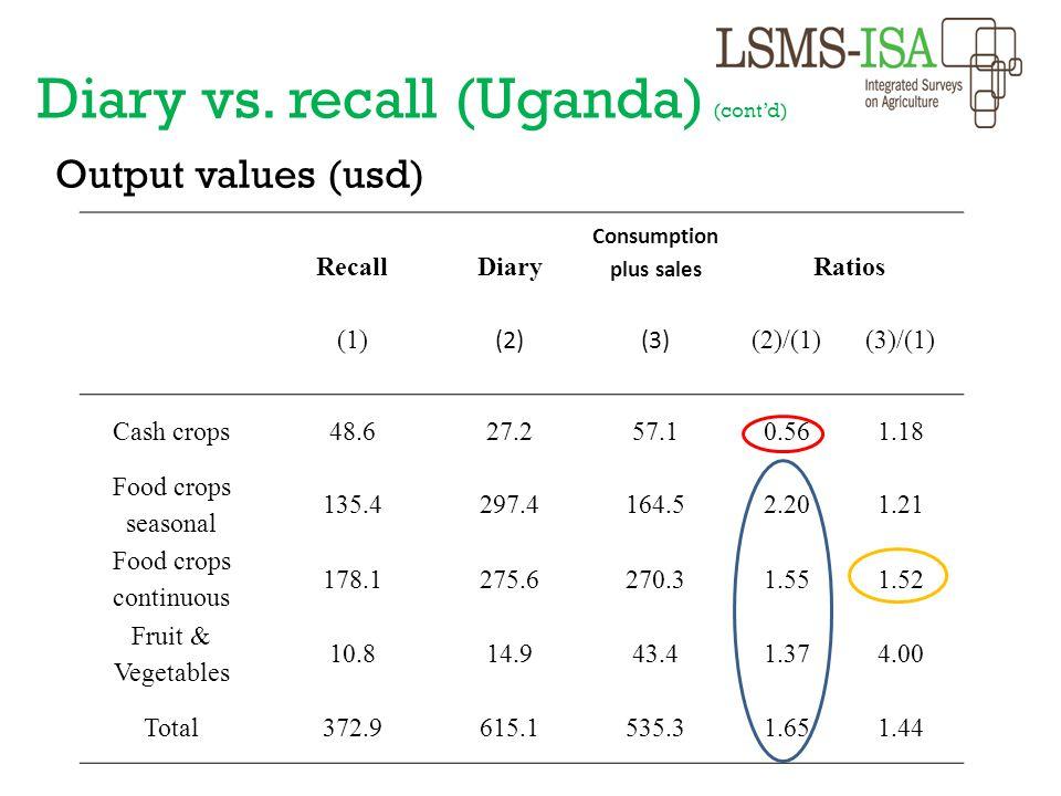 Output values (usd) RecallDiary Consumption plus sales Ratios (1) (2)(3) (2)/(1) (3)/(1) Cash crops 48.627.257.10.561.18 Food crops seasonal 135.4297.
