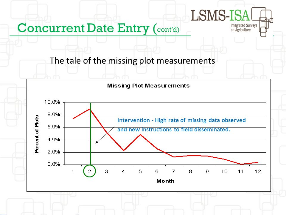 Concurrent Date Entry ( cont'd) The tale of the missing plot measurements Intervention - High rate of missing data observed and new instructions to fi