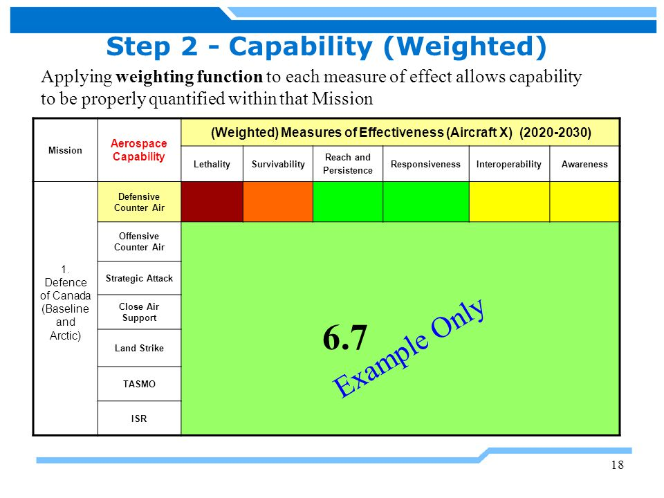 19 Step 2 - Capability (Weighted) Mission Aerospace Capability (Weighted) Measures of Effectiveness (Aircraft Y) (2020-2030) LethalitySurvivability Reach and Persistence ResponsivenessInteroperabilityAwareness 1.