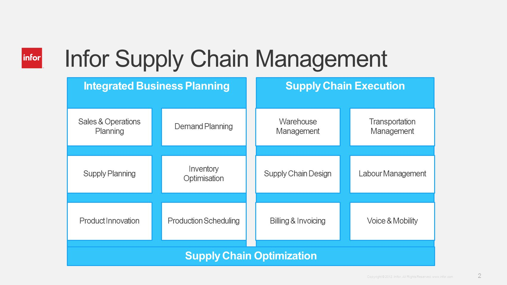 Template v4 September 27, 2012 2 Copyright © 2012. Infor. All Rights Reserved. www.infor.com Infor Supply Chain Management Supply Chain Execution Inte
