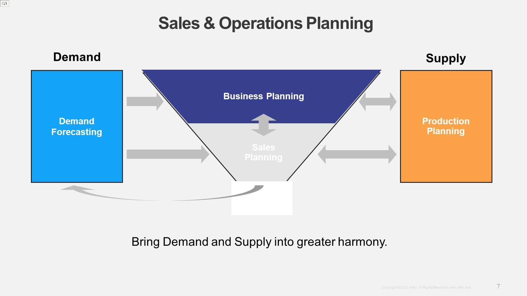 Template v4 September 27, 2012 7 Copyright © 2012. Infor. All Rights Reserved. www.infor.com Sales & Operations Planning Sales Planning Business Plann