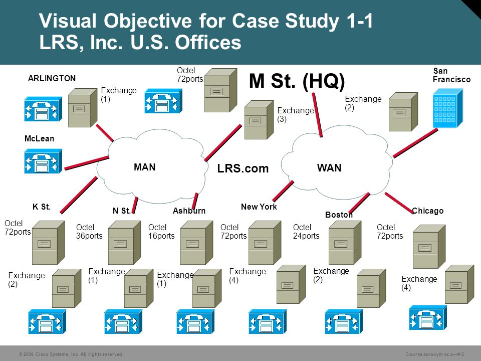 © 2006 Cisco Systems, Inc. All rights reserved. Course acronym vx.x—#-3 Visual Objective for Case Study 1-1 LRS, Inc. U.S. Offices M St. (HQ) San Fran
